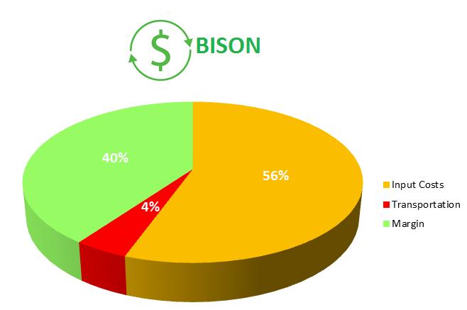 Bison Price