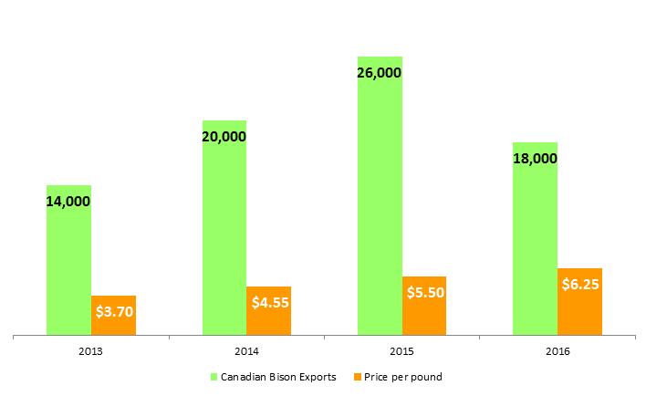 bison exports